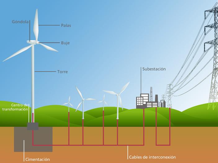 Energía eólica generación