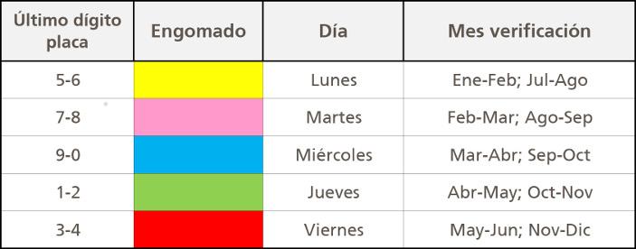 Tabla 1 ESP