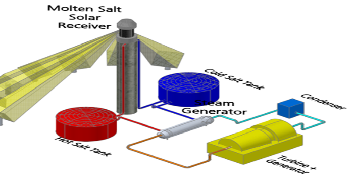 Figure 2 Molten Salt Central Receiver Plant ConfigurationC